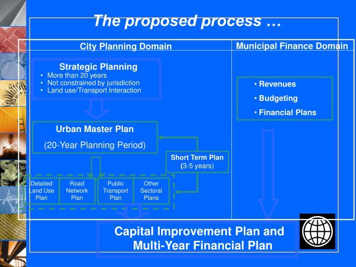 Municipal Finance Domain