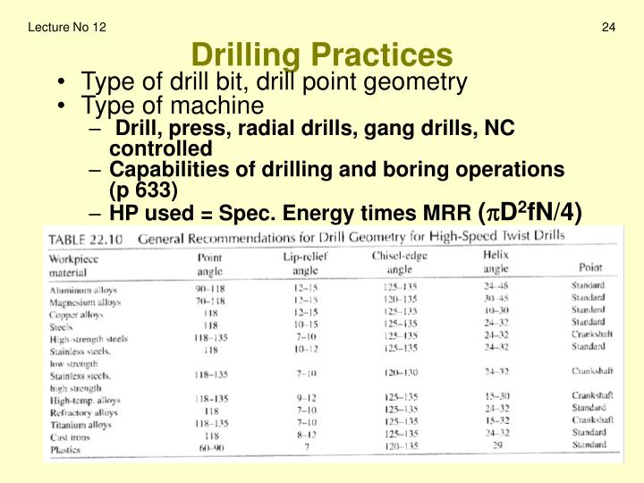 Drilling Practices