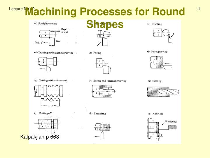 Machining Processes for Round Shapes