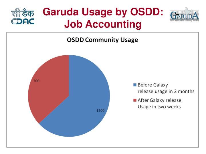 Garuda Usage by OSDD: