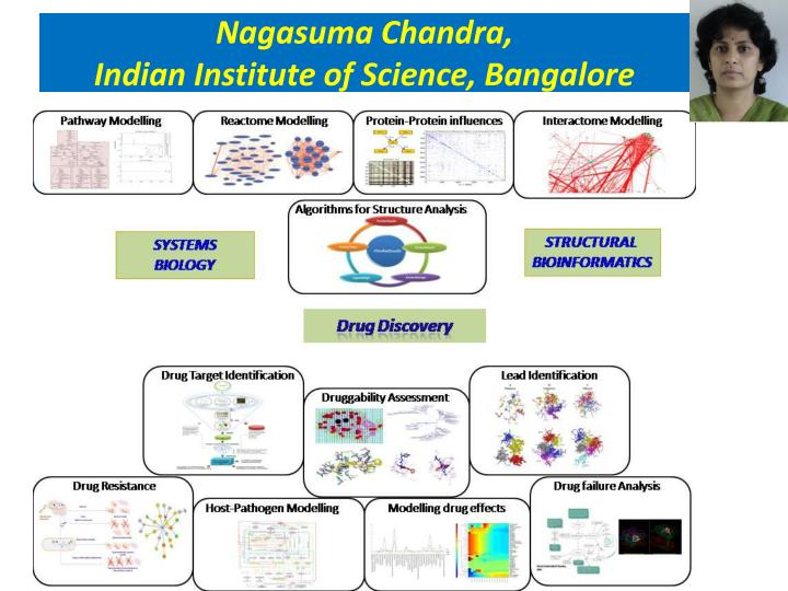 Nagasuma Chandra,