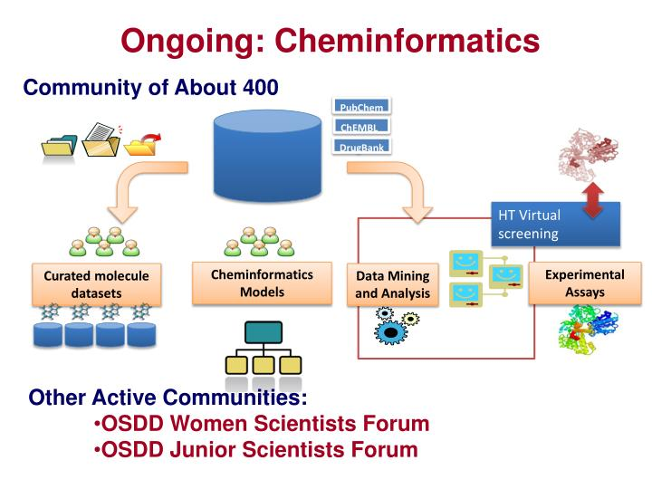 Ongoing: Cheminformatics