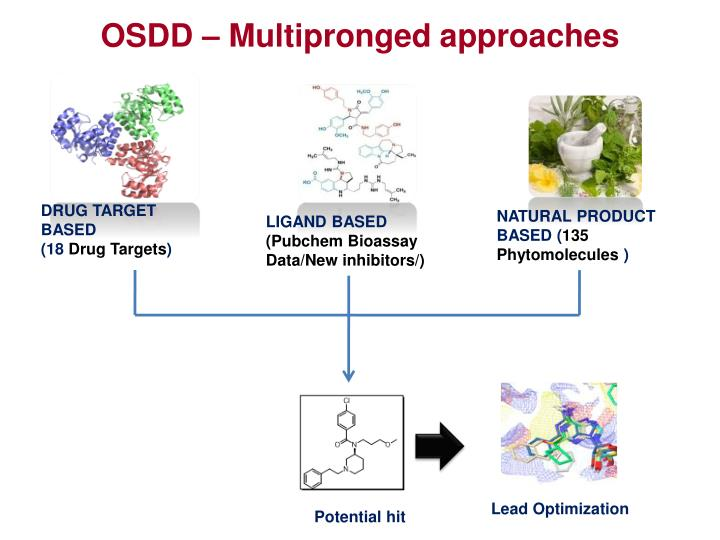 OSDD – Multipronged approaches