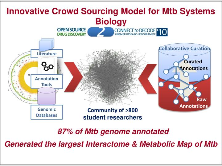 Innovative Crowd Sourcing Model for Mtb Systems Biology