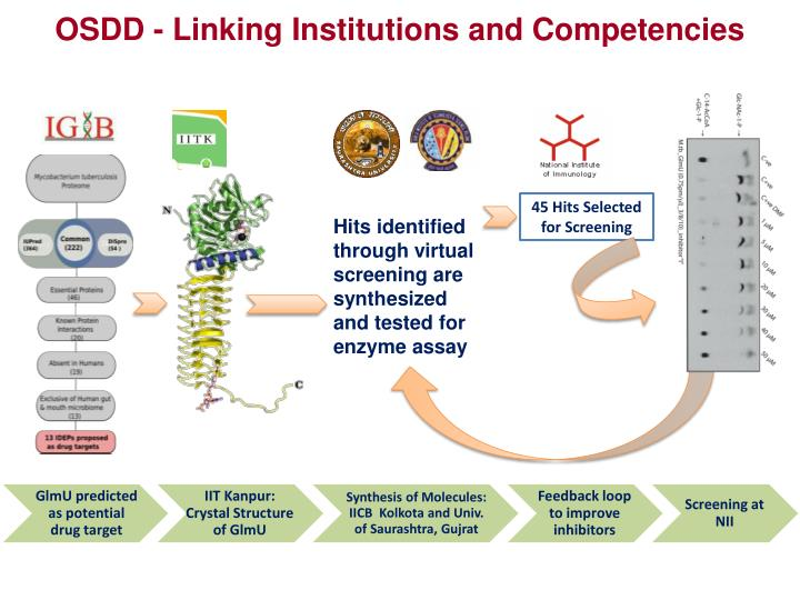 OSDD - Linking Institutions and Competencies