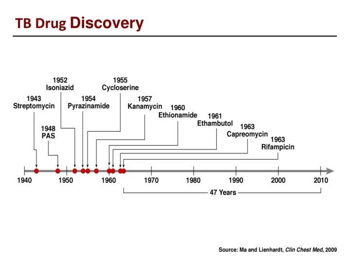 TB Drug