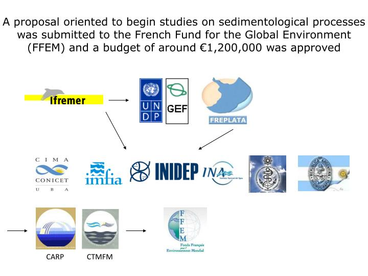 A proposal oriented to begin studies on sedimentological processes was submitted to the French Fund for the Global Environment (FFEM) and a budget of around €1,200,000 was approved