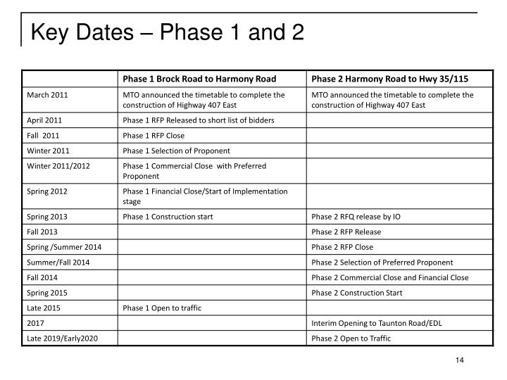 Key Dates – Phase 1 and 2
