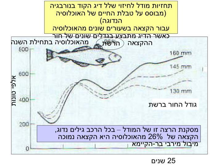 תחזיות מודל לחיזוי שלל דיג הקוד בנורבגיה