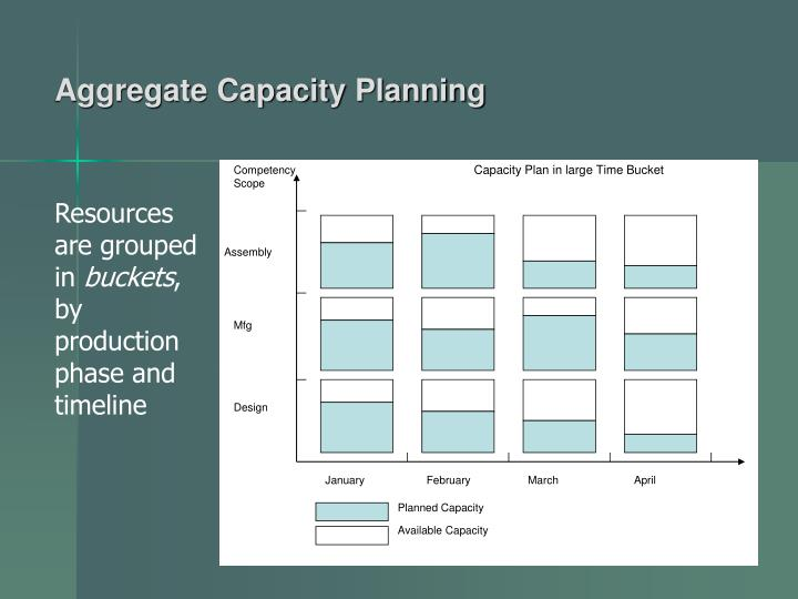 Capacity Plan in large Time Bucket