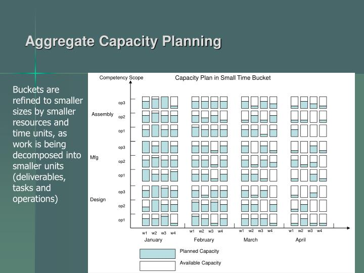 Capacity Plan in Small Time Bucket