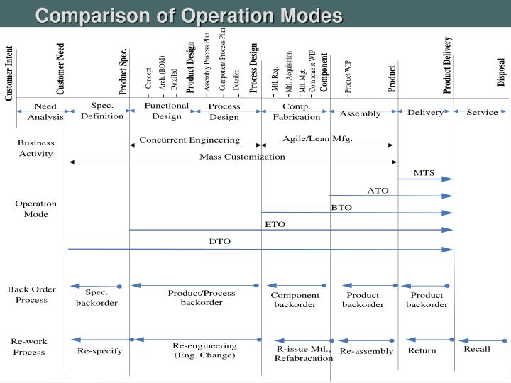 Comparison of Operation Modes