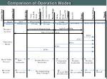 comparison of operation modes