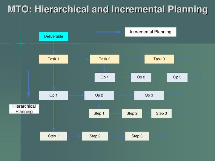 MTO: Hierarchical and Incremental Planning