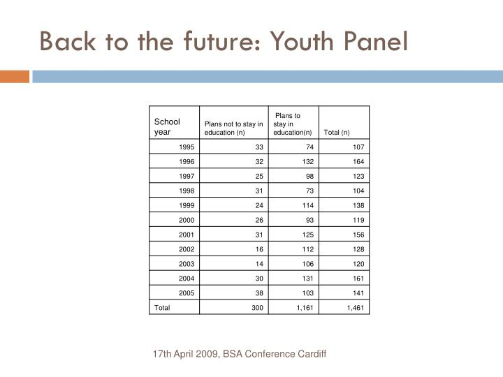 Back to the future: Youth Panel