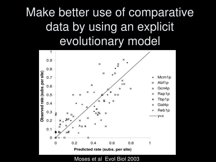 Make better use of comparative data by using an explicit evolutionary model