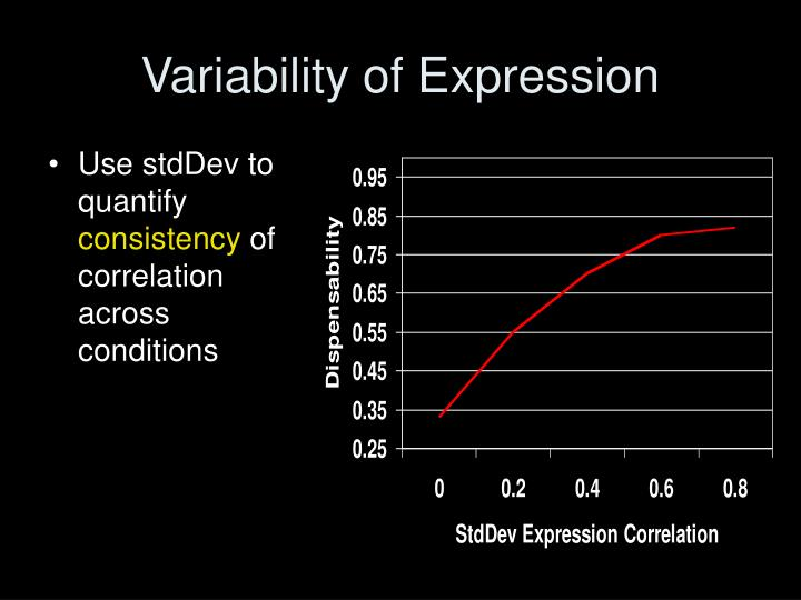 Variability of Expression