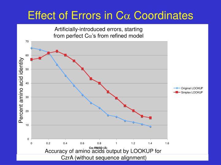 Effect of Errors in C