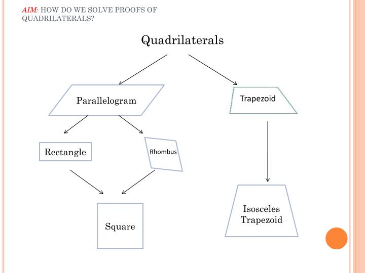 Aim how do we solve proofs of quadrilaterals1