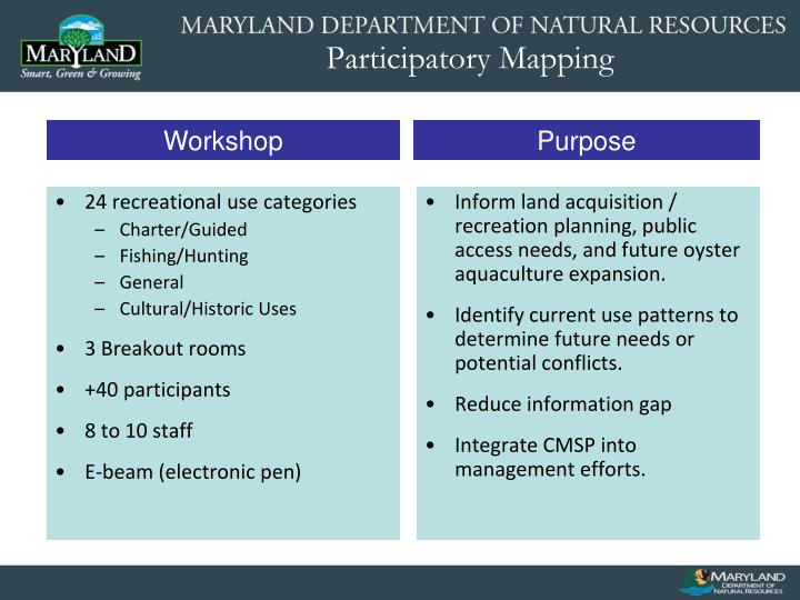 Inform land acquisition / recreation planning, public access needs, and future oyster aquaculture expansion.