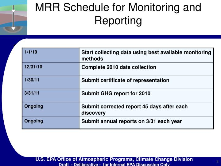 MRR Schedule for Monitoring and Reporting