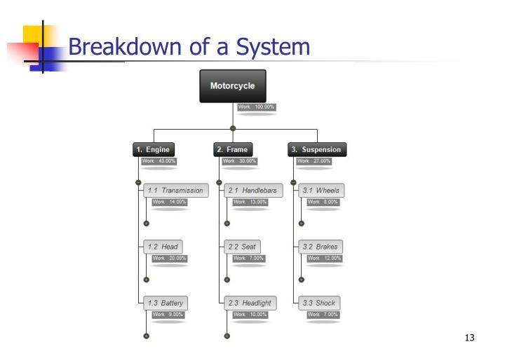 Breakdown of a System