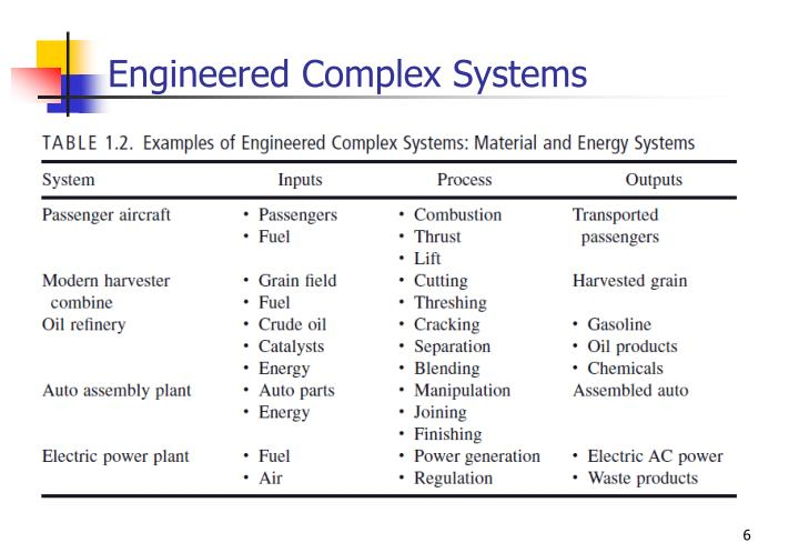 Engineered Complex Systems