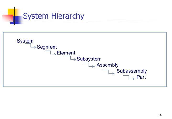 System Hierarchy