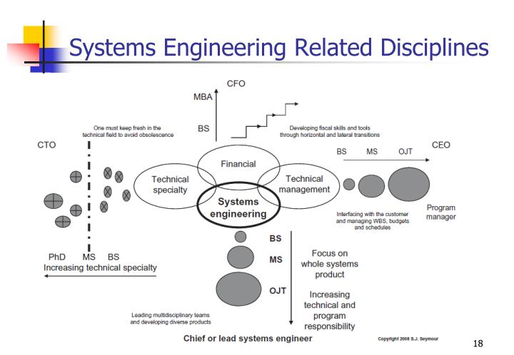 Systems Engineering Related Disciplines