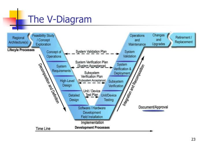The V-Diagram