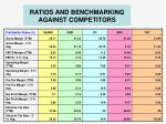 ratios and benchmarking against competitors2
