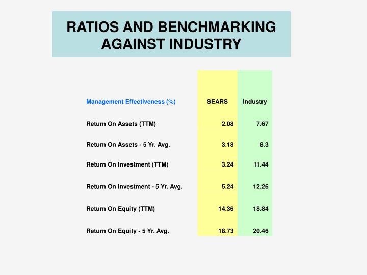 RATIOS AND BENCHMARKING