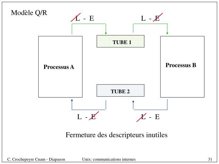 Modèle Q/R