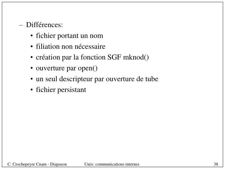 Différences: