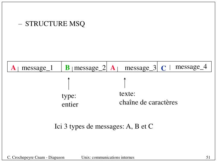 STRUCTURE MSQ