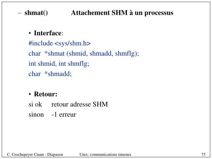 shmat()Attachement SHM à un processus