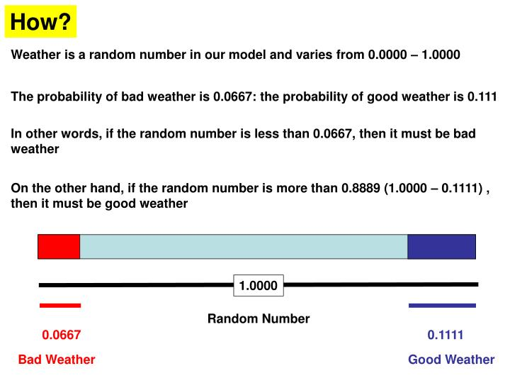 Weather is a random number in our model and varies from 0.0000 – 1.0000