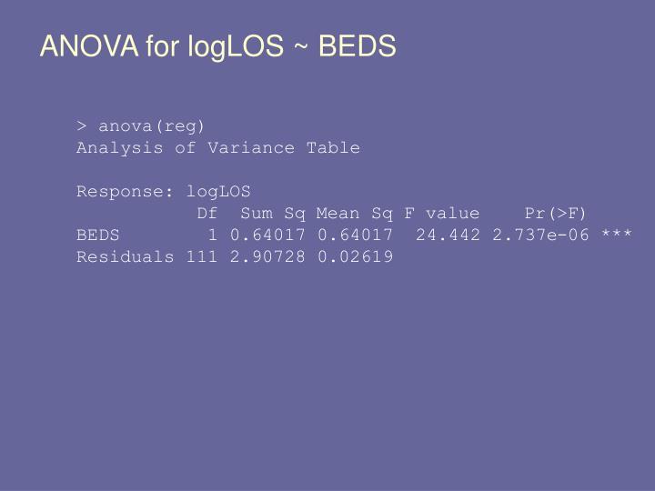 ANOVA for logLOS ~ BEDS