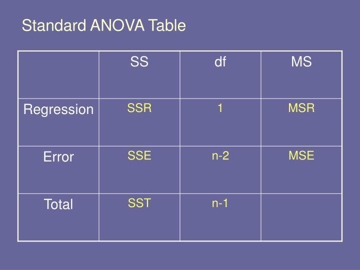 Standard ANOVA Table
