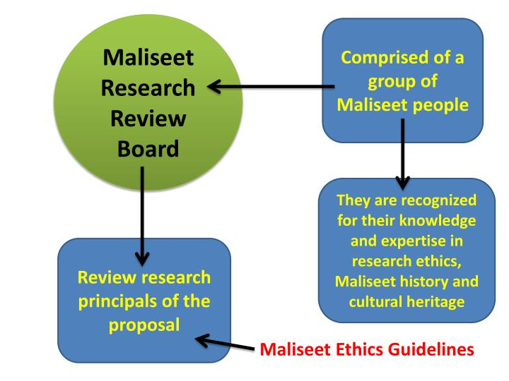 Maliseet Research Review Board