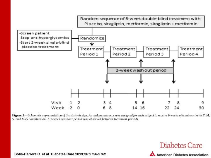 Solis-Herrera C. et al. Diabetes Care 2013;36:2756-2762