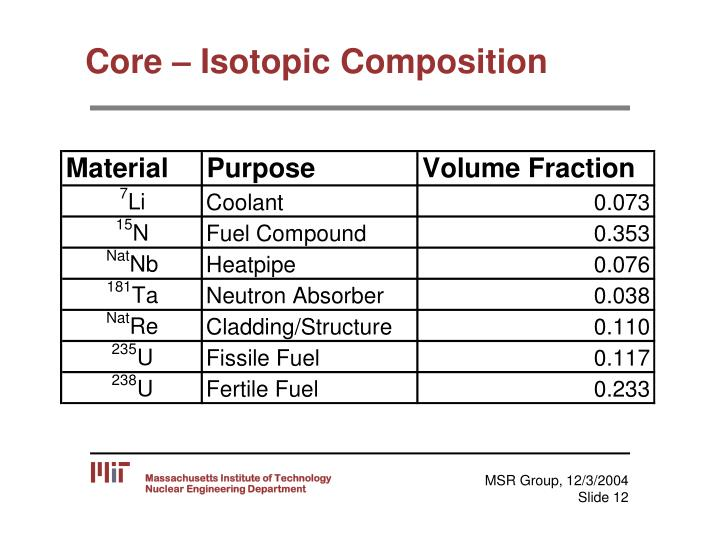 Core – Isotopic Composition