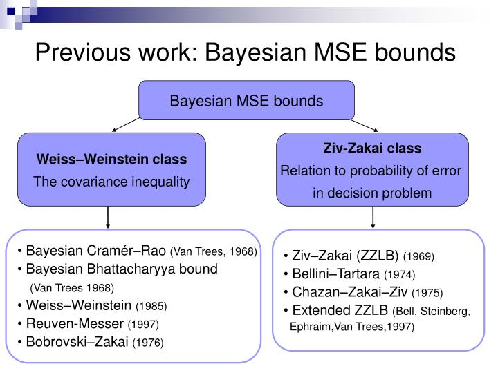Previous work: Bayesian MSE bounds