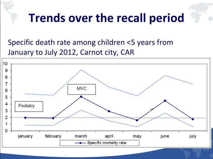 Trends over the recall period