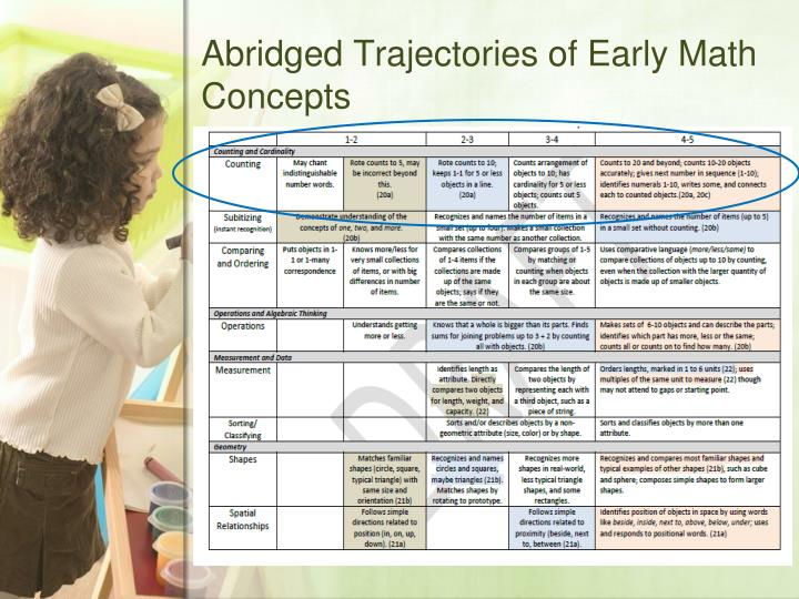 Abridged Trajectories of Early Math Concepts