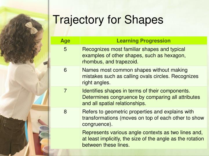 Trajectory for Shapes