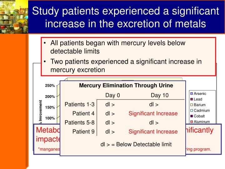 Study patients experienced a significant increase in the excretion of metals