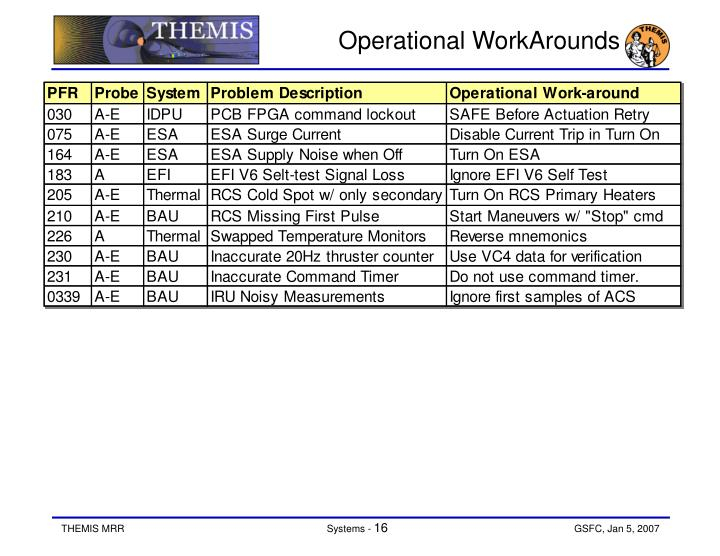 Operational WorkArounds