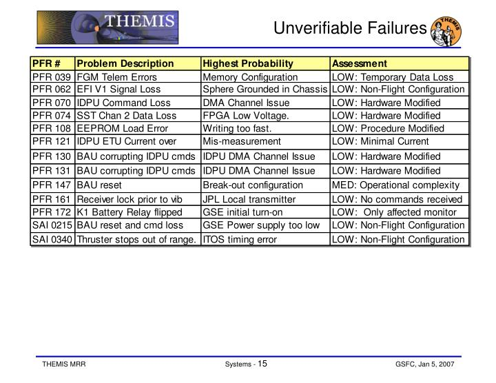 Unverifiable Failures