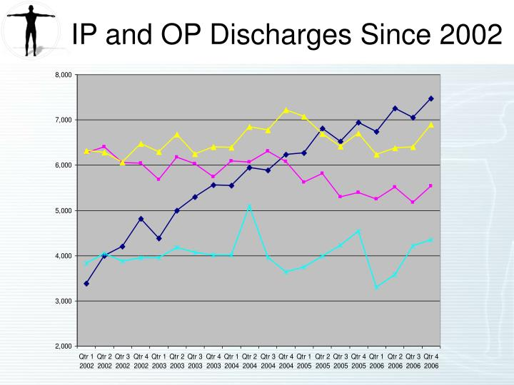 IP and OP Discharges Since 2002
